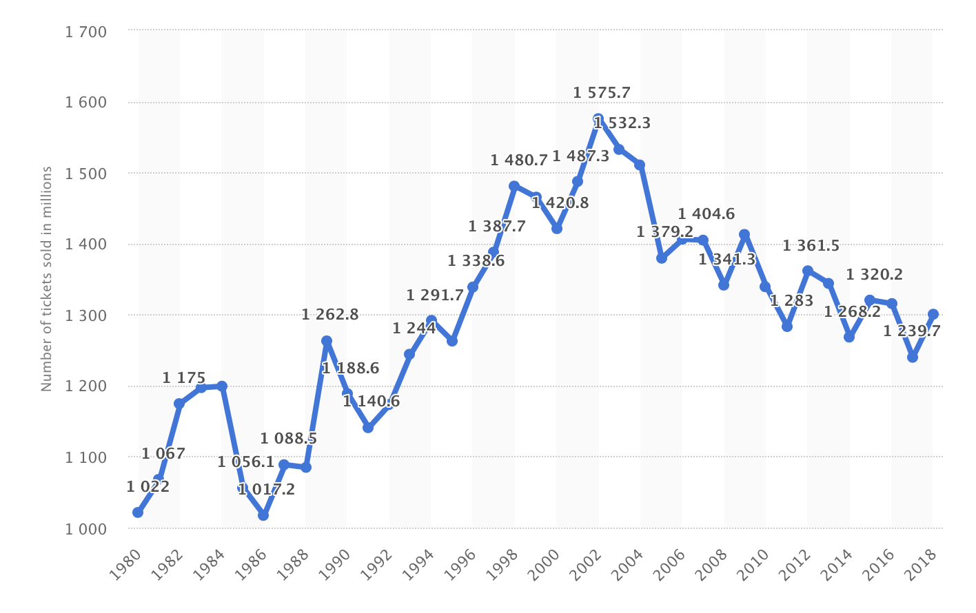 A statistical chart of the amount of movie tickets bought of the years.